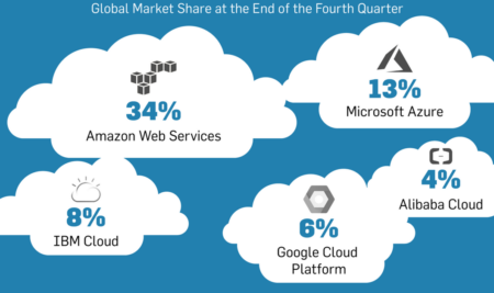 Amazon's Cloud Is Still in a Market Leader!