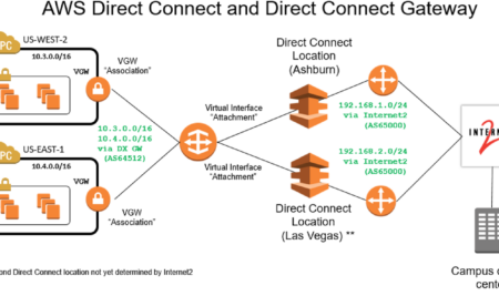New Low-Cost Option to Access AWS Direct Connect through Internet2