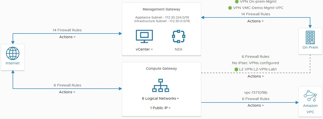 Connectivity Options for VMware Cloud on AWS Software
