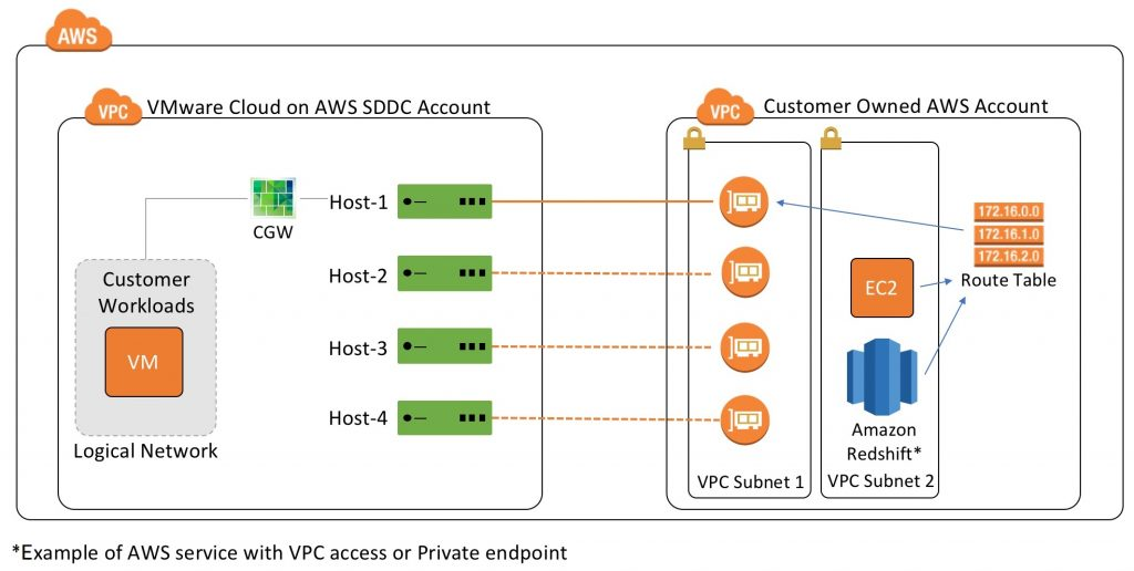 Connectivity Options for VMware Cloud on AWS Software Defined Data