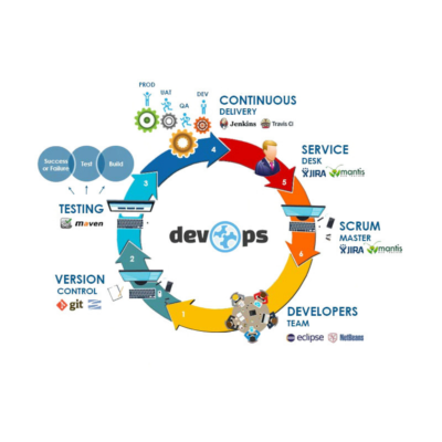 DevOps – Continuous Integration and Deployment